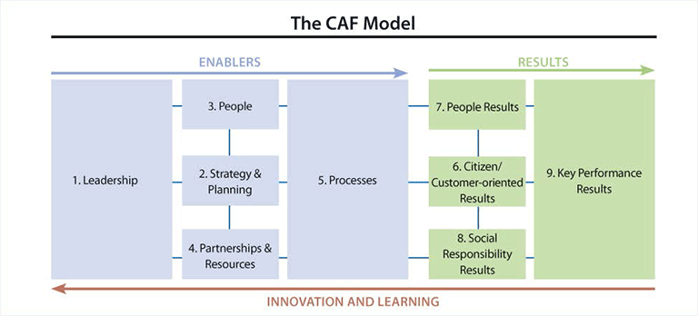 The CAF Model